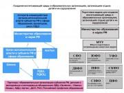 Модель создания воспитывающей среды РФ